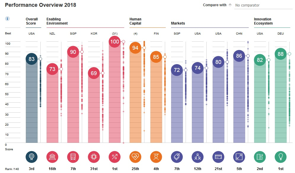German ratings in the Global Competitiveness Index 2018